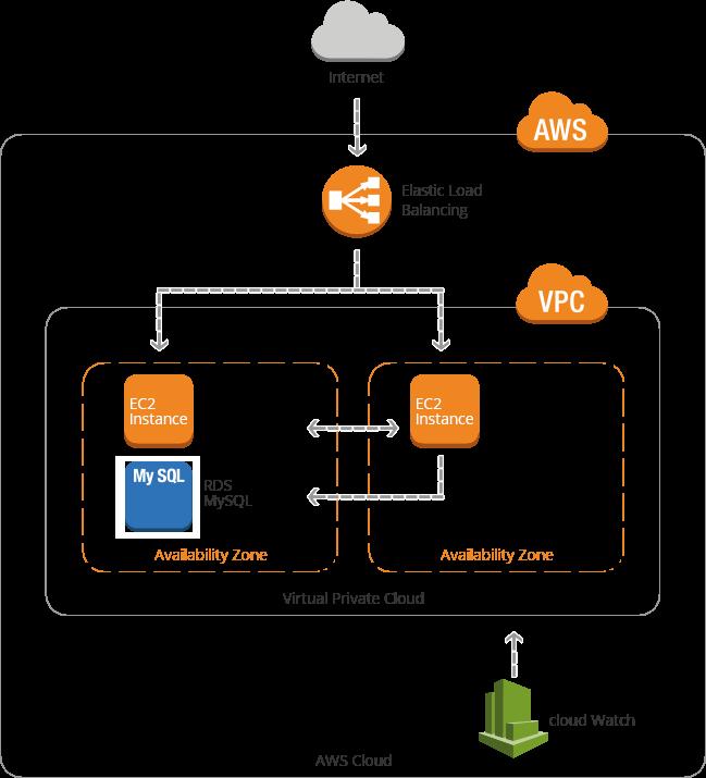multi-instance-plan-the-configuration-diagram